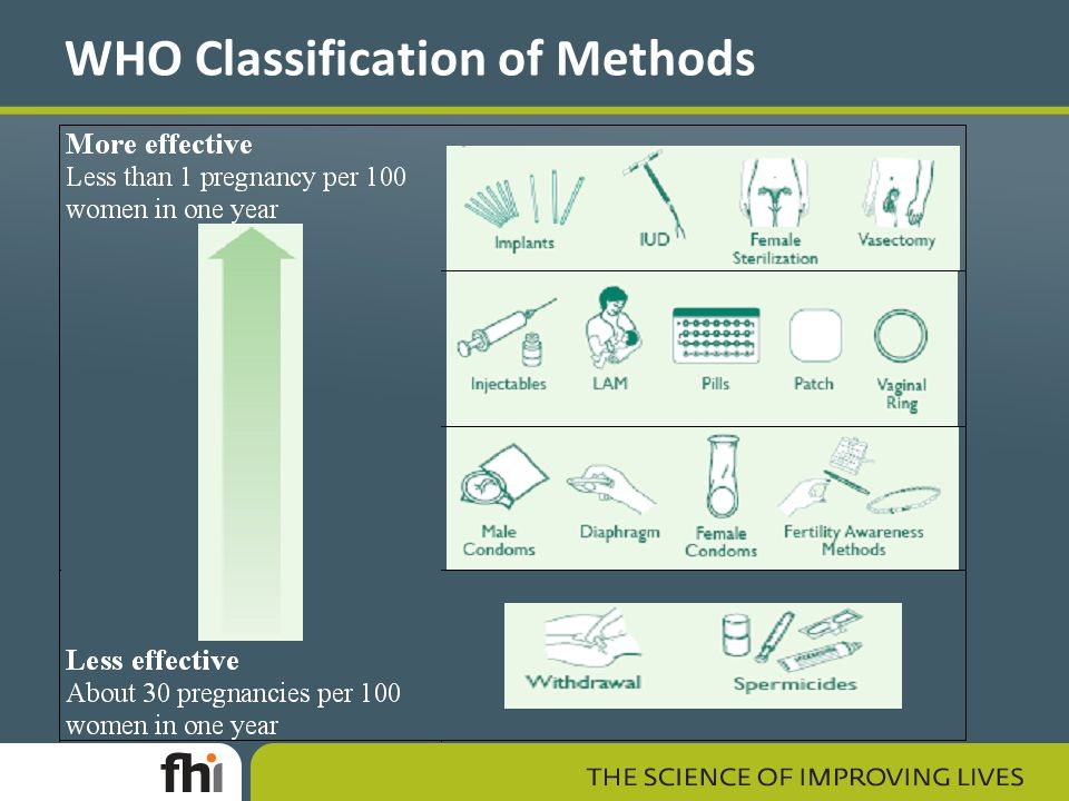 WHO Classification of Methods