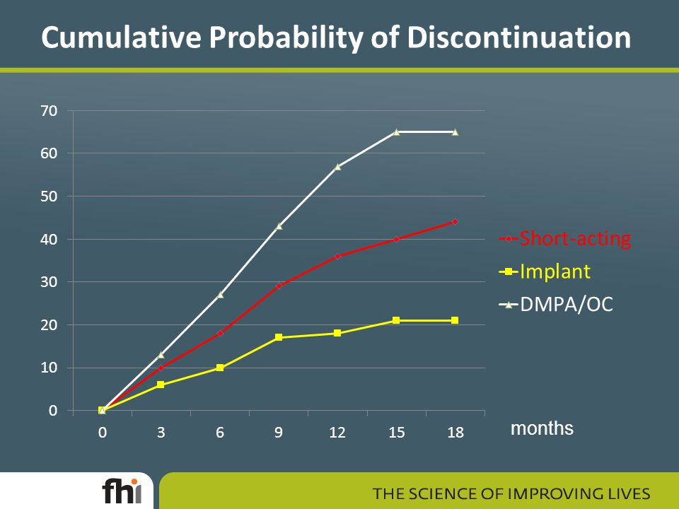 Cumulative Probability of Discontinuation