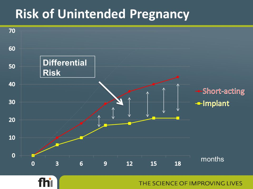 Risk of Unintended Pregnancy