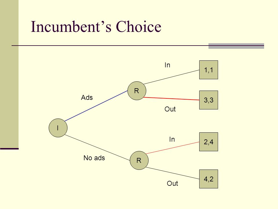 Incumbent's Choice In 1,1 R Ads 3,3 Out I In 2,4 No ads R 4,2 Out