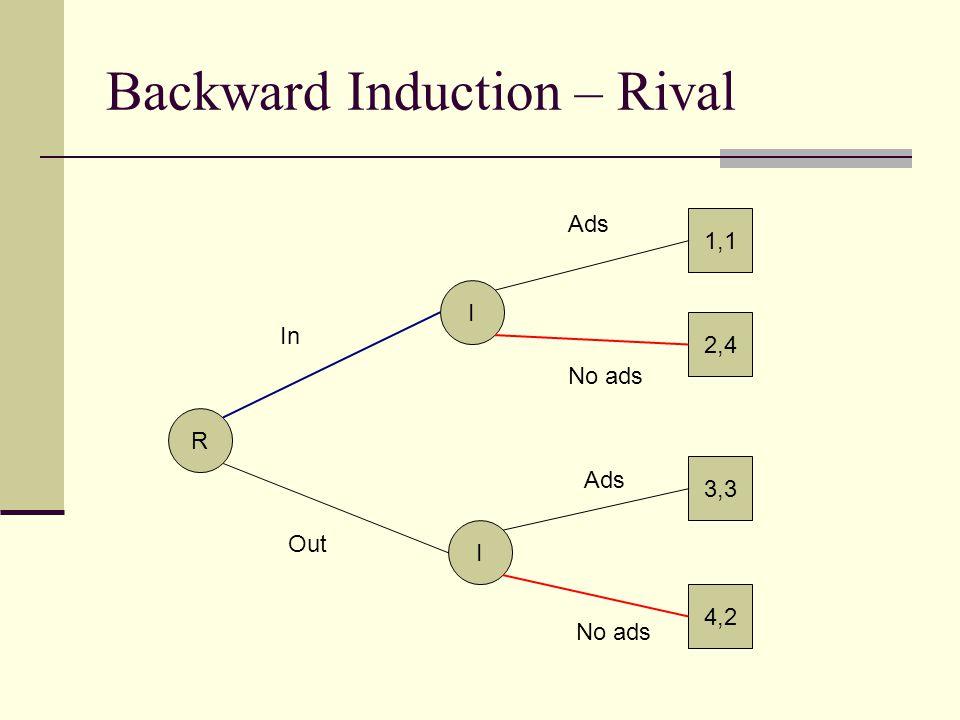 Backward Induction – Rival