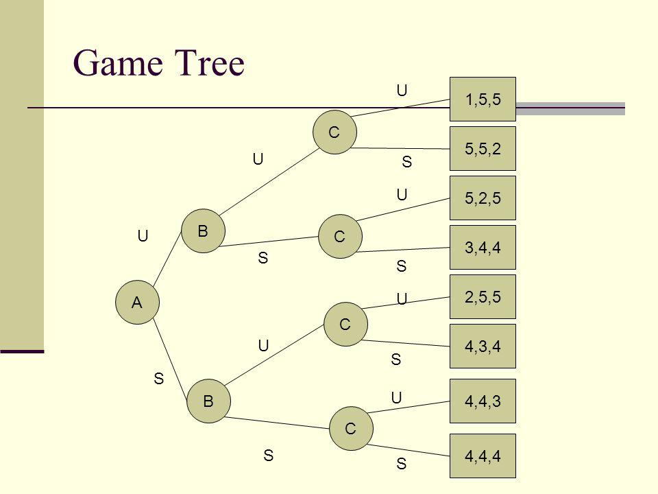 Game Tree U 1,5,5 C 5,5,2 U S 5,2,5 U B C U 3,4,4 S S 2,5,5 A U C