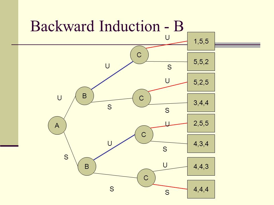 Backward Induction - B U 1,5,5 C 5,5,2 U S 5,2,5 U B C U 3,4,4 S S
