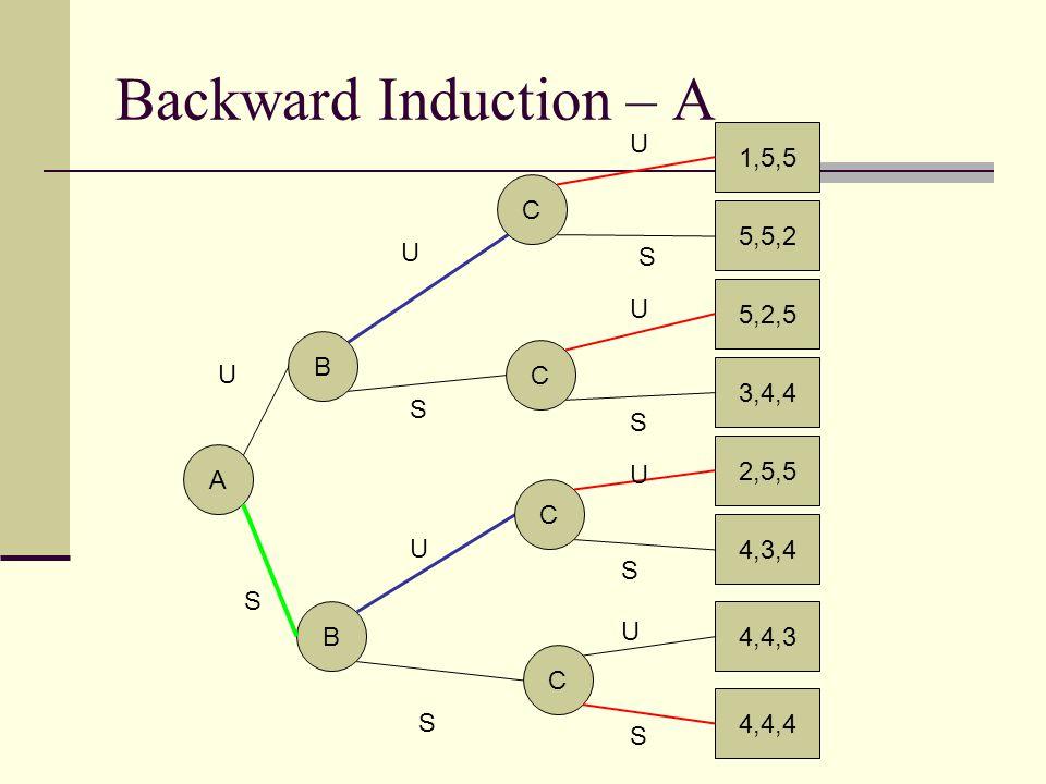 Backward Induction – A U 1,5,5 C 5,5,2 U S 5,2,5 U B C U 3,4,4 S S