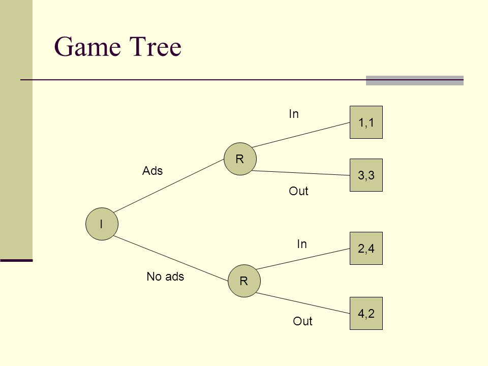 Game Tree In 1,1 R Ads 3,3 Out I In 2,4 No ads R 4,2 Out