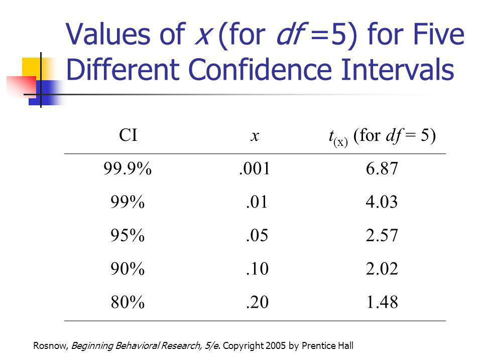 Values of x (for df =5) for Five Different Confidence Intervals