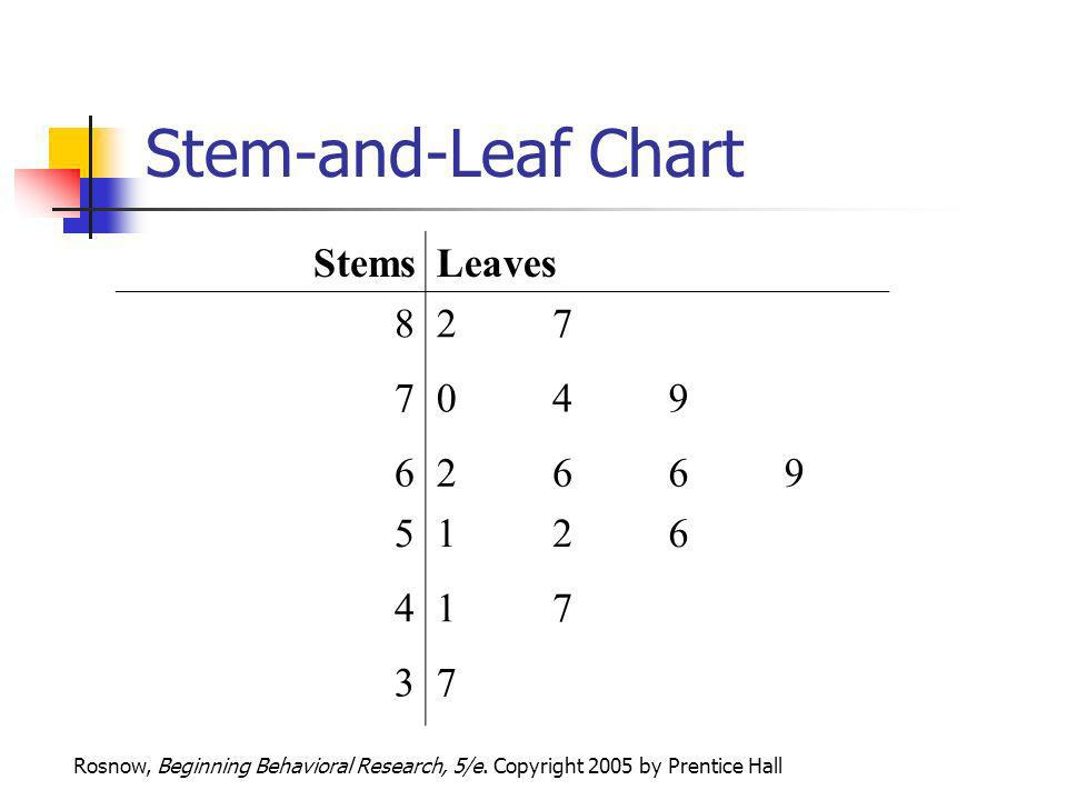 Stem-and-Leaf Chart Stems Leaves 8 2 7 4 9 6 5 1 3