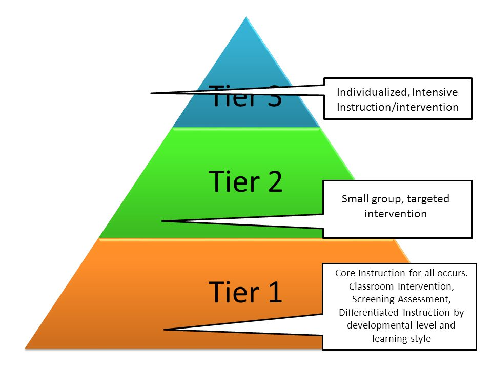 Tier 3 Tier 2. Tier 1. Individualized, Intensive Instruction/intervention. Small group, targeted intervention.