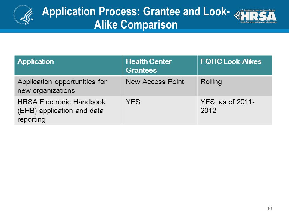 Application Process: Grantee and Look-Alike Comparison
