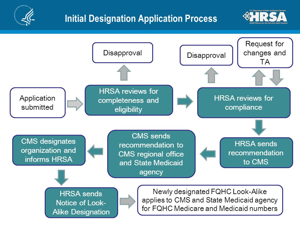 Initial Designation Application Process