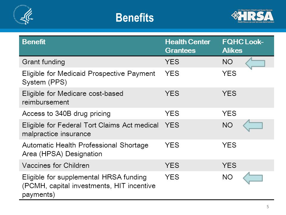 Benefits Benefit Health Center Grantees FQHC Look-Alikes Grant funding