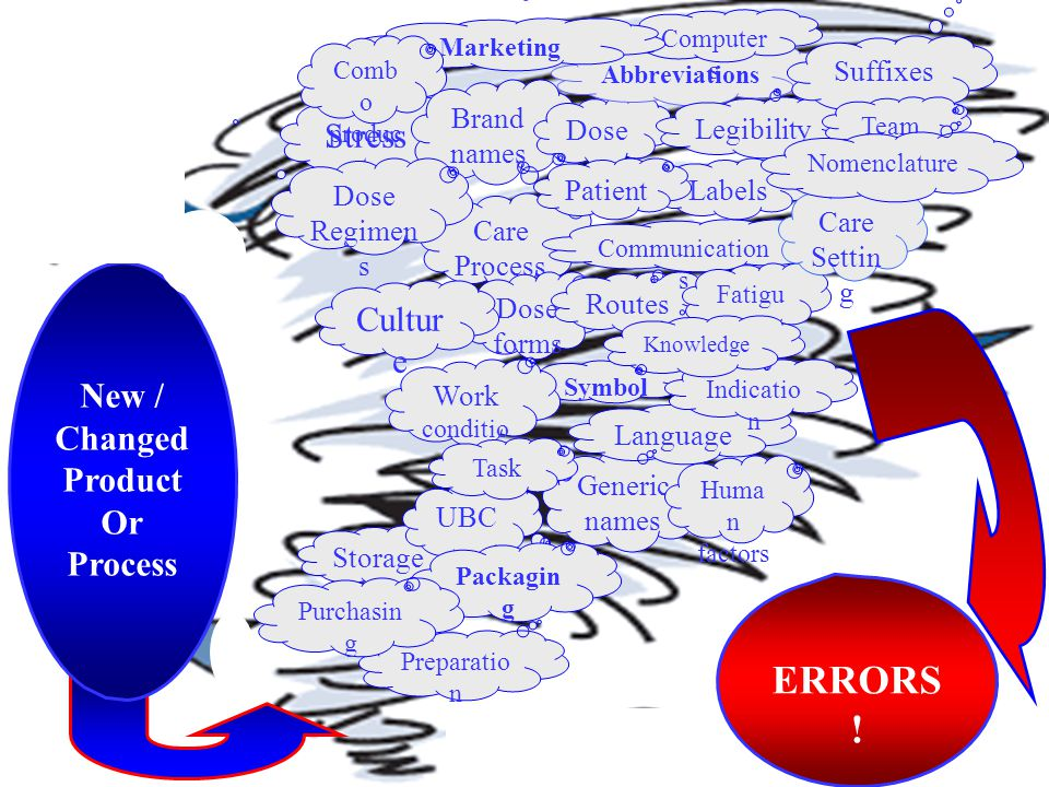 ERRORS! Stress Culture New / Changed Product Or Process Suffixes