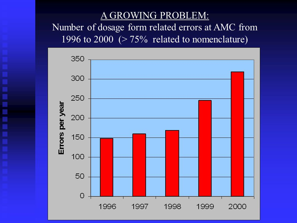 A GROWING PROBLEM: Number of dosage form related errors at AMC from 1996 to 2000 (> 75% related to nomenclature)
