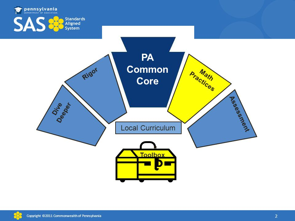 PA Common Core Local Curriculum Rigor Math Practices Dive Deeper