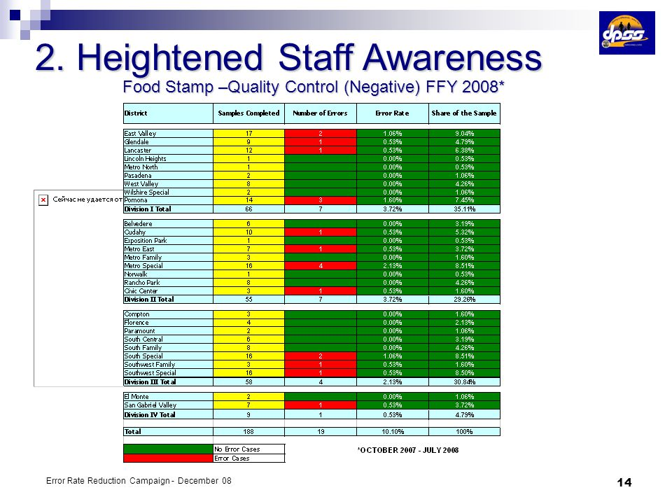 Food Stamp –Quality Control (Negative) FFY 2008*