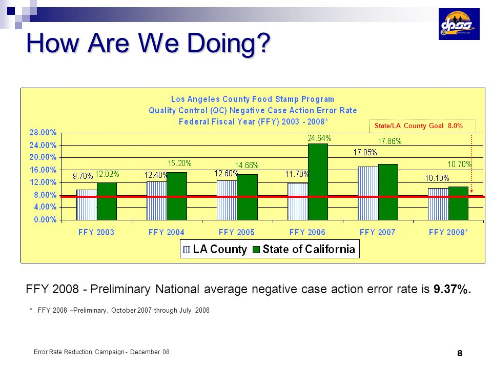4/5/2017 How Are We Doing State/LA County Goal 8.0% State/County Goal.