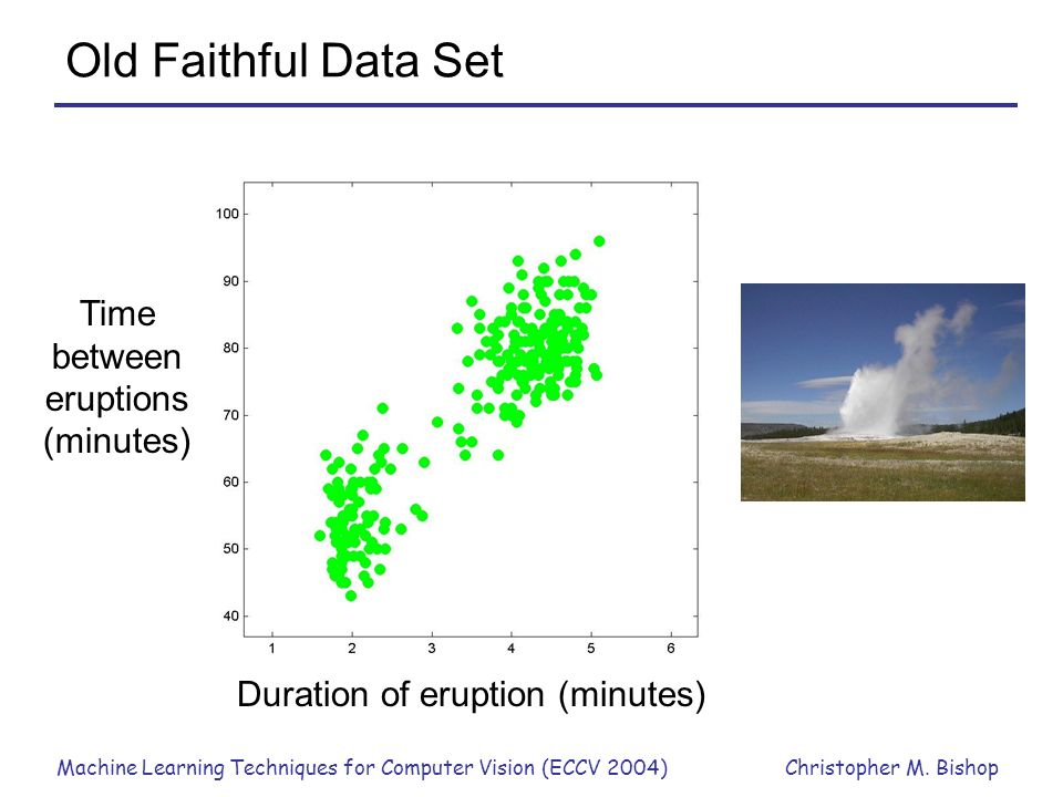 Time between eruptions (minutes)