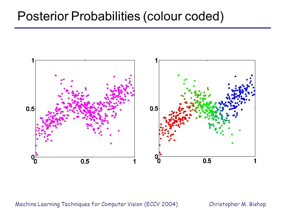 Posterior Probabilities (colour coded)