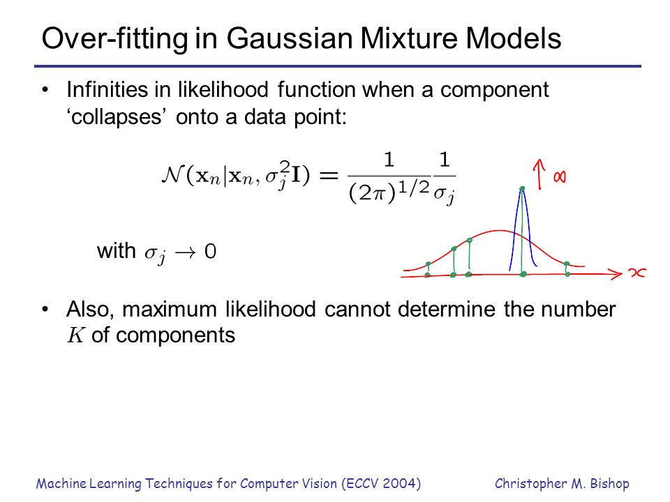Over-fitting in Gaussian Mixture Models