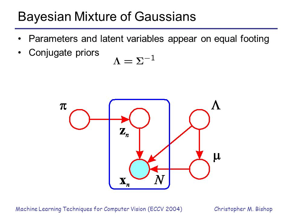 Bayesian Mixture of Gaussians