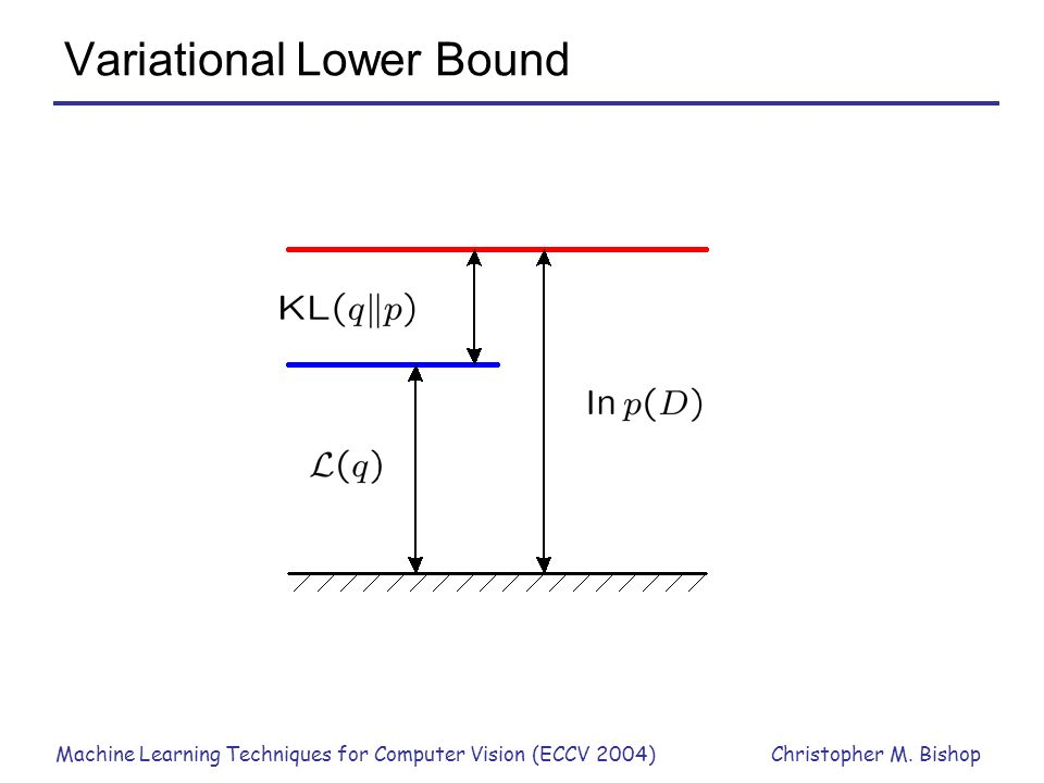 Variational Lower Bound