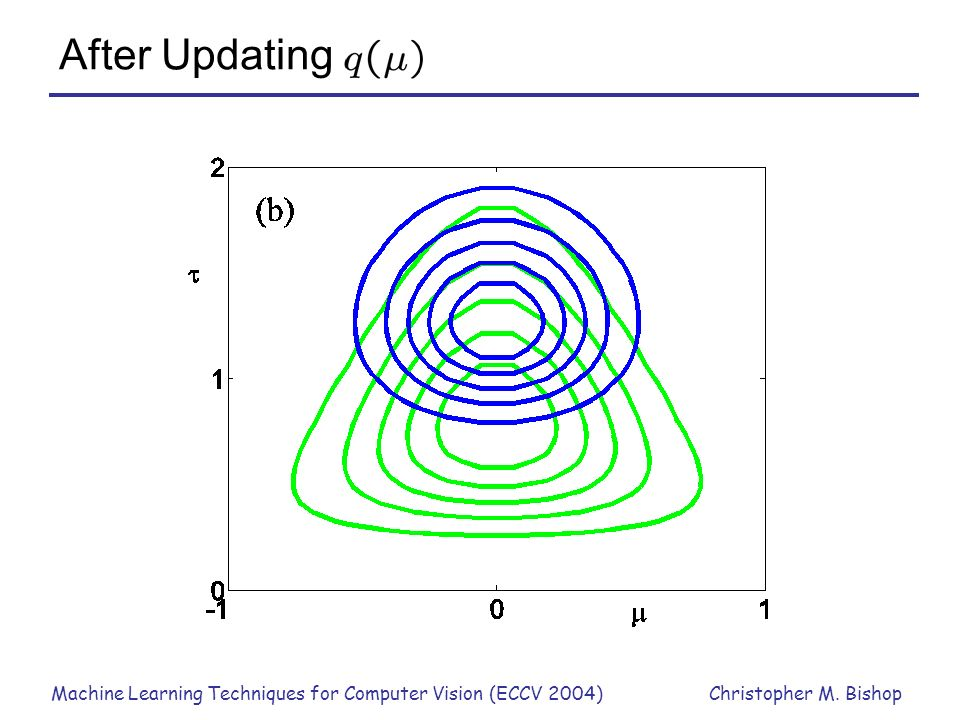 After Updating Machine Learning Techniques for Computer Vision (ECCV 2004)