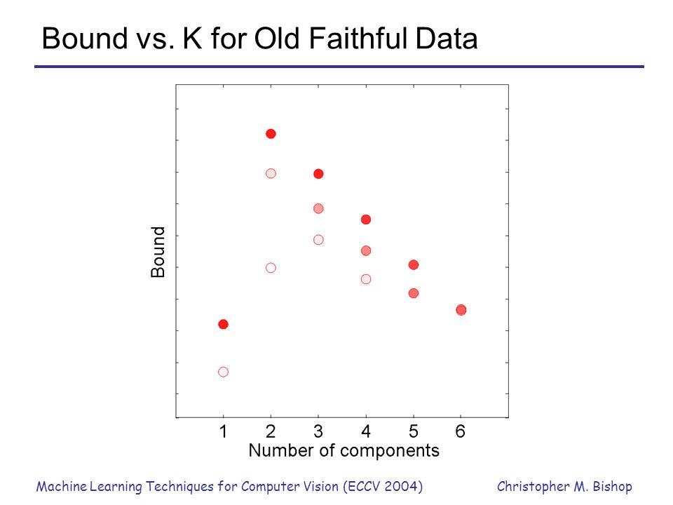 Bound vs. K for Old Faithful Data
