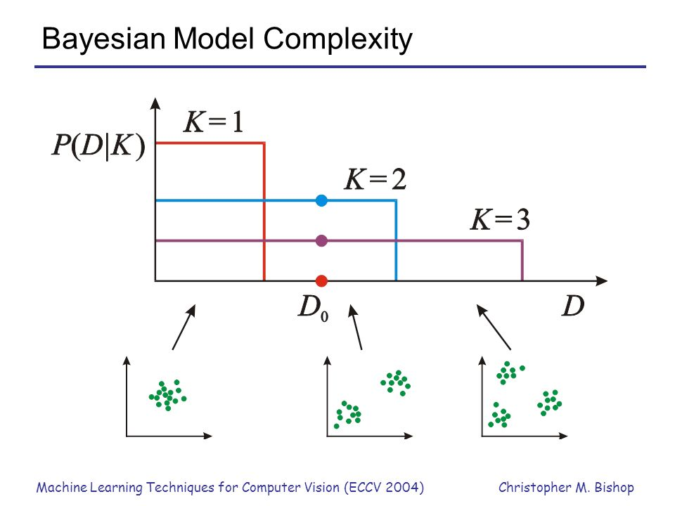 Bayesian Model Complexity