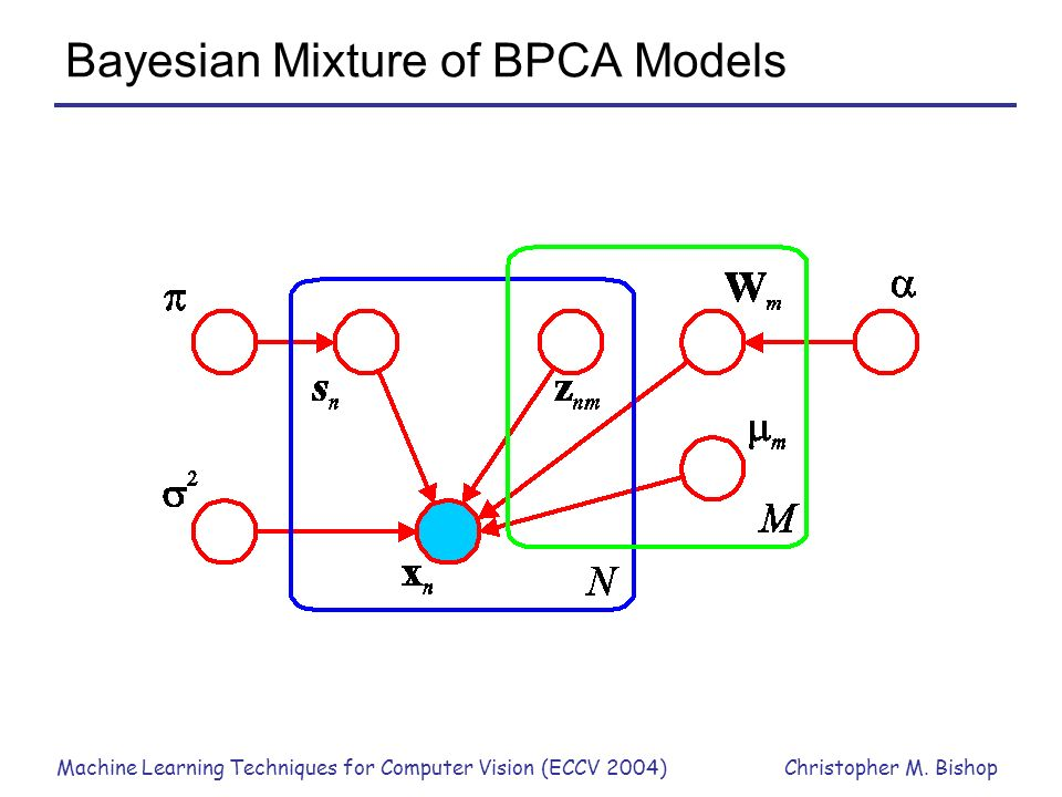 Bayesian Mixture of BPCA Models