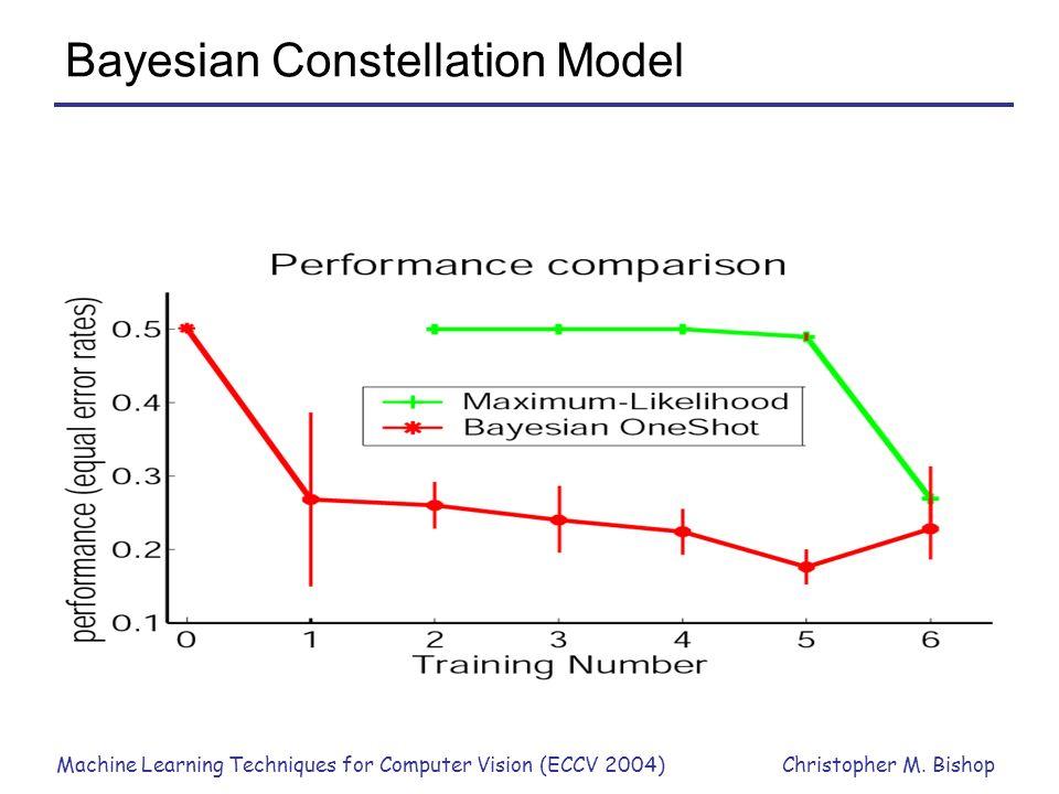 Bayesian Constellation Model