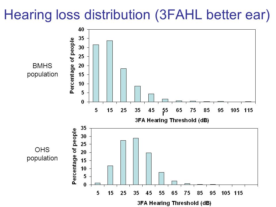 Hearing loss distribution (3FAHL better ear)