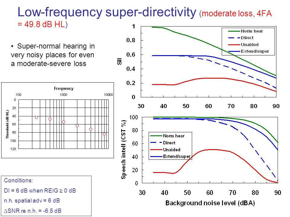 Low-frequency super-directivity (moderate loss, 4FA = 49.8 dB HL)
