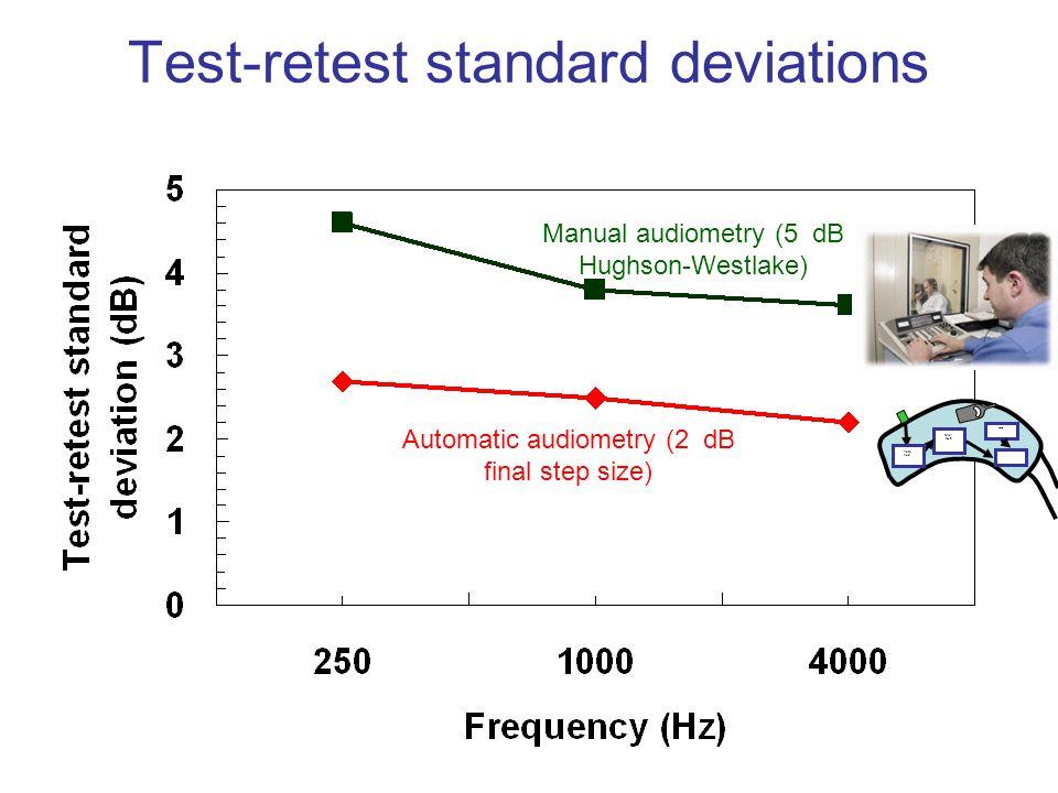 Test-retest standard deviations