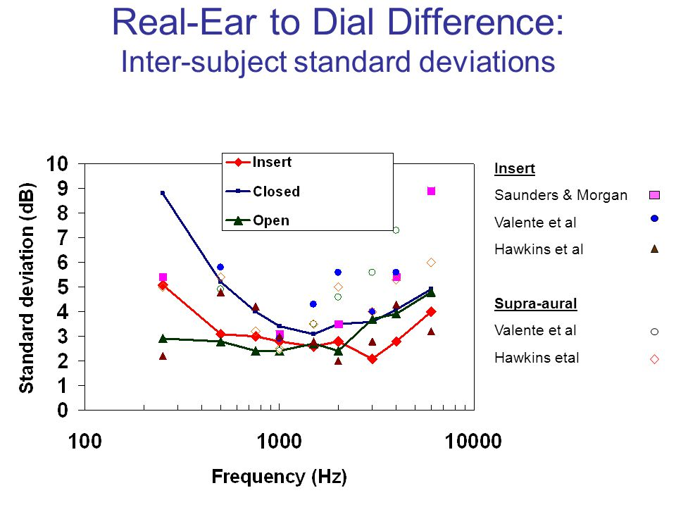 Real-Ear to Dial Difference: Inter-subject standard deviations