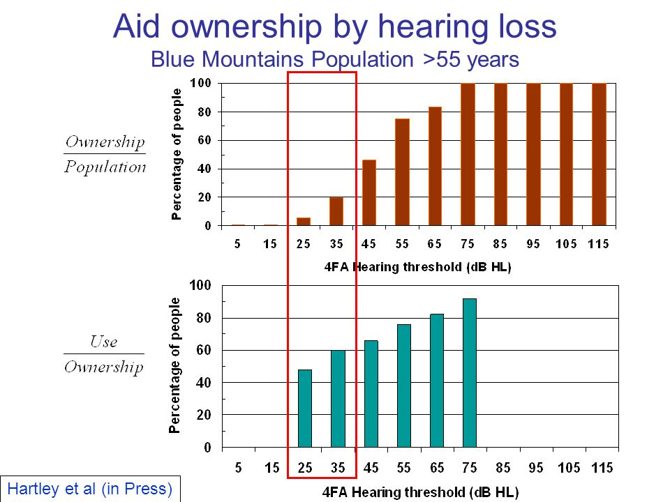 Aid ownership by hearing loss Blue Mountains Population >55 years