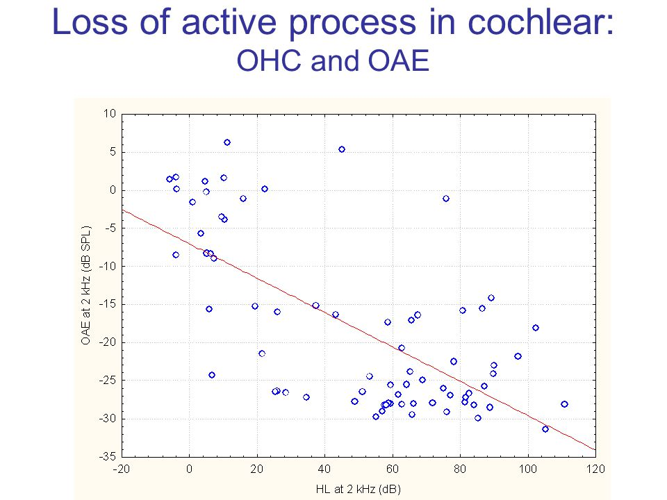 Loss of active process in cochlear: OHC and OAE