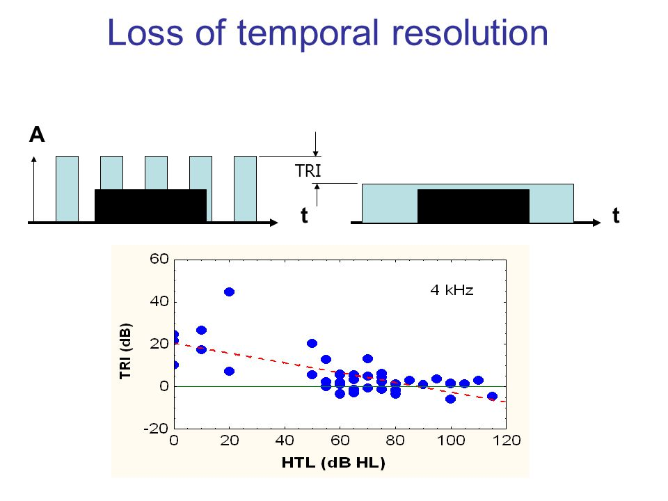 Loss of temporal resolution
