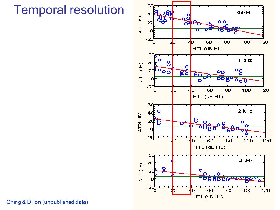 Temporal resolution Ching & Dillon (unpublished data)