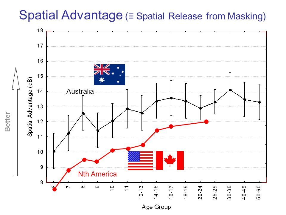Spatial Advantage (≡ Spatial Release from Masking)