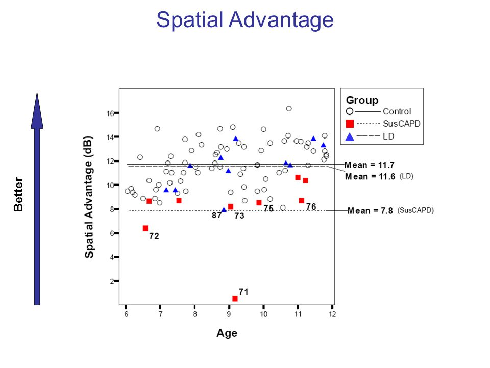 Spatial Advantage Better Control vs. LD: p = 0.983