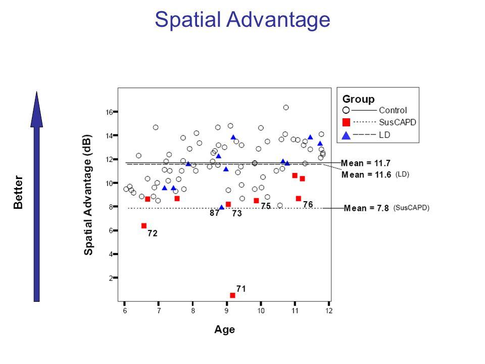Spatial Advantage Better Control vs. LD: p = 0.983