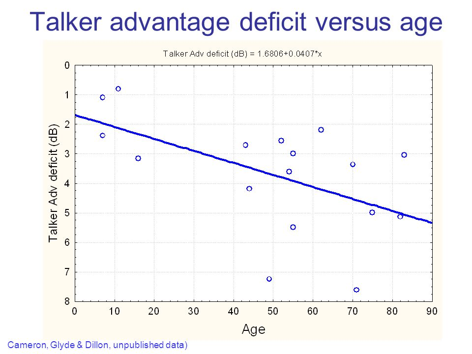 Talker advantage deficit versus age