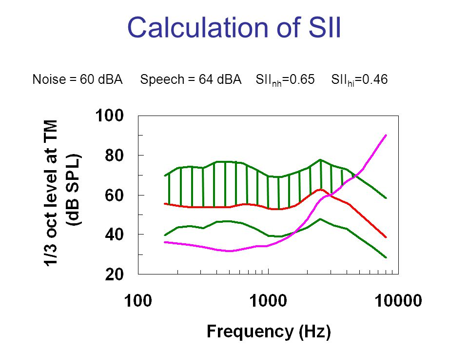 Calculation of SII Noise = 60 dBA Speech = 64 dBA SIInh=0.65 SIIhi=0.46