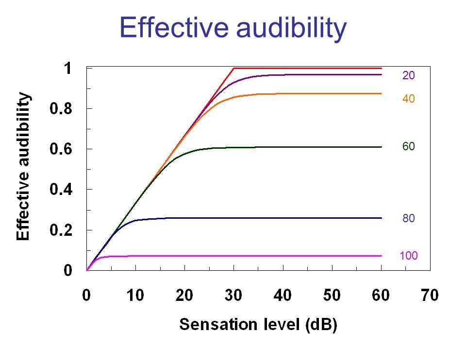 Effective audibility 40 60 80 100 20