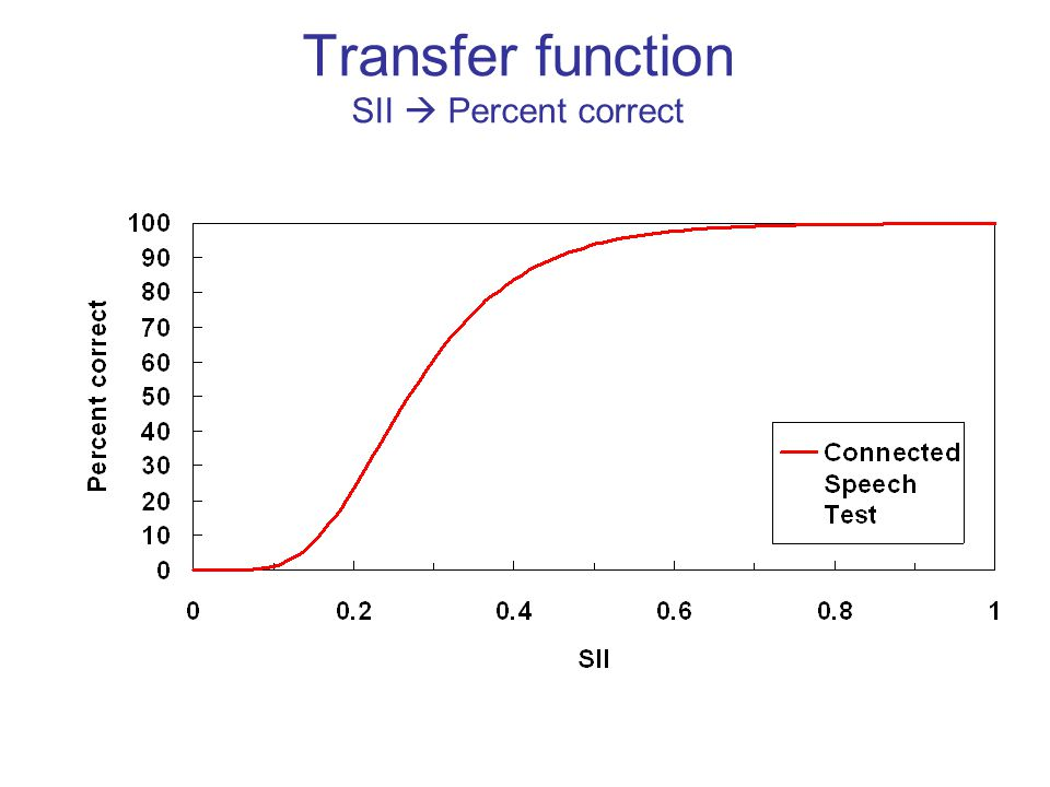 Transfer function SII  Percent correct