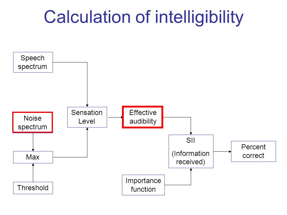 Calculation of intelligibility