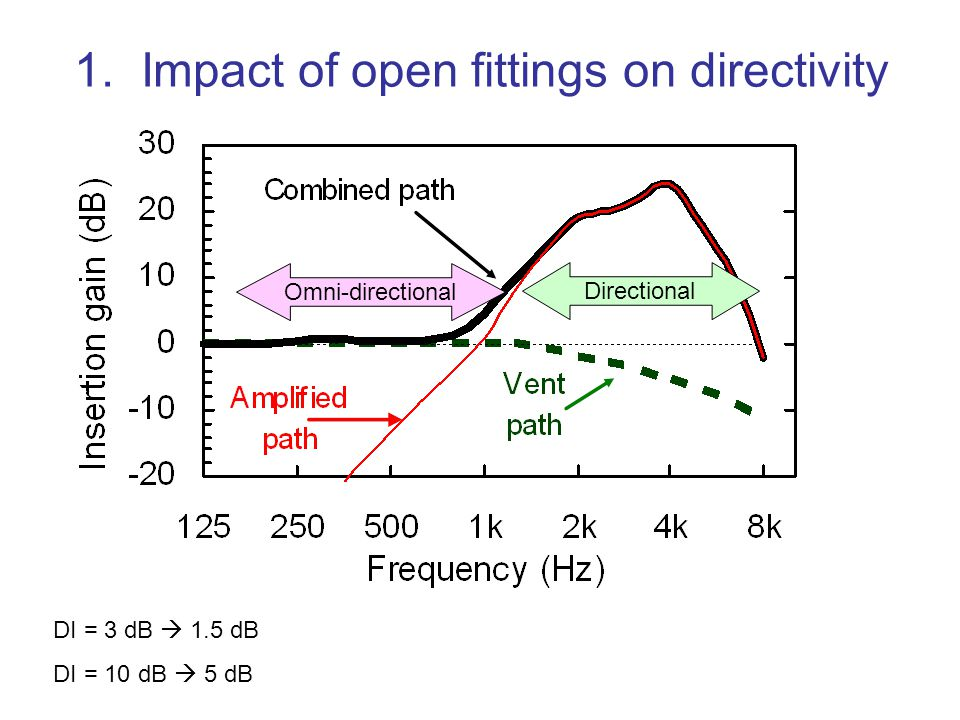 1. Impact of open fittings on directivity