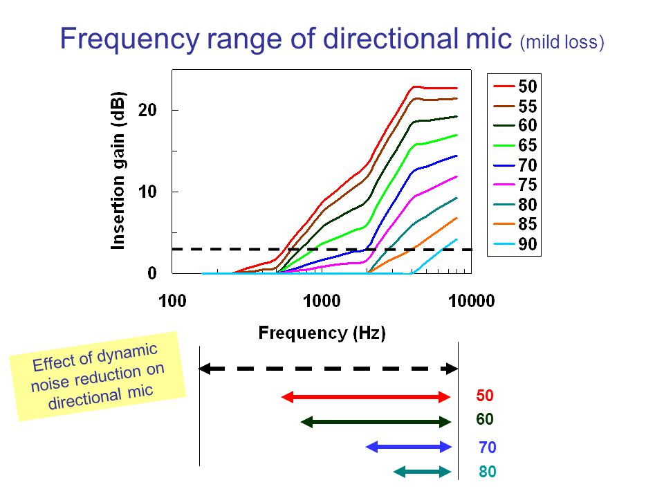 Frequency range of directional mic (mild loss)
