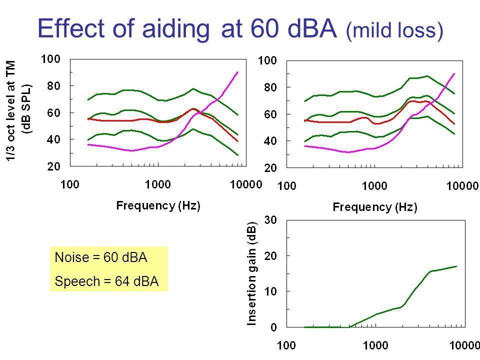 Effect of aiding at 60 dBA (mild loss)