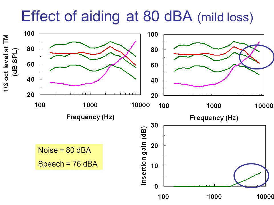 Effect of aiding at 80 dBA (mild loss)